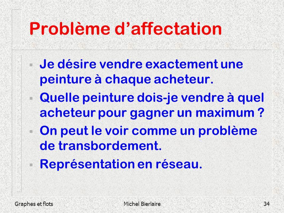 Graphes et flotsMichel Bierlaire34 Problème daffectation Je désire vendre exactement une peinture à chaque acheteur. Quelle peinture dois-je vendre à