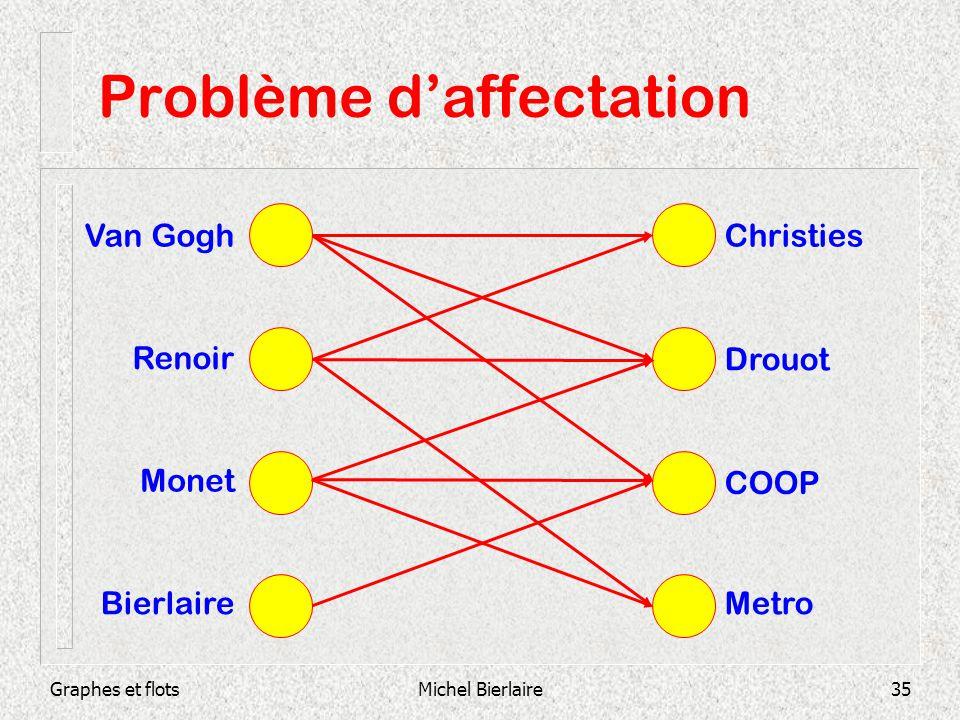 Graphes et flotsMichel Bierlaire35 Problème daffectation Christies Drouot COOP Metro Van Gogh Renoir Monet Bierlaire
