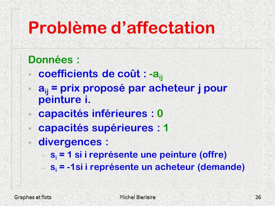 Graphes et flotsMichel Bierlaire36 Problème daffectation Données : coefficients de coût : -a ij a ij = prix proposé par acheteur j pour peinture i. ca