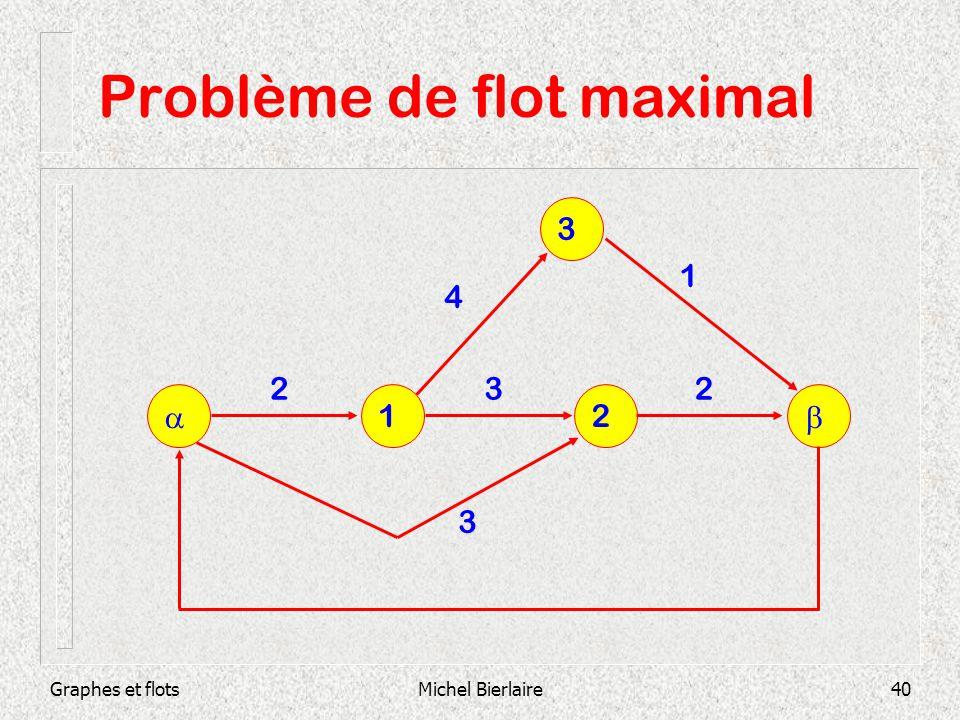 Graphes et flotsMichel Bierlaire40 Problème de flot maximal 12 3 232 3 4 1