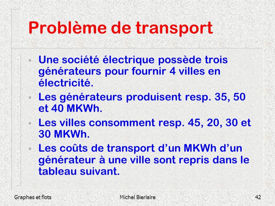 Graphes et flotsMichel Bierlaire42 Problème de transport Une société électrique possède trois générateurs pour fournir 4 villes en électricité. Les gé