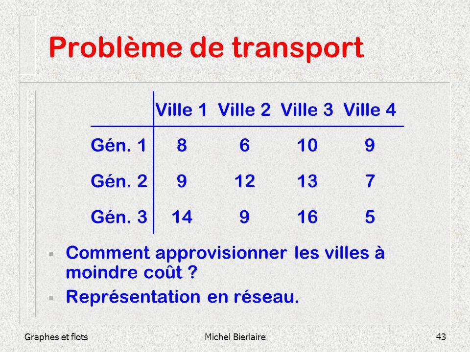 Graphes et flotsMichel Bierlaire43 Problème de transport Comment approvisionner les villes à moindre coût ? Représentation en réseau. 516914Gén. 3 713