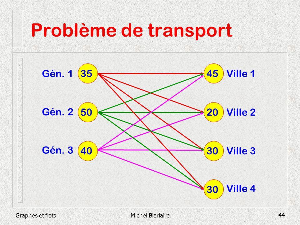 Graphes et flotsMichel Bierlaire44 Problème de transport 35 50 40 45 20 30 Ville 1 Ville 2 Ville 3 Ville 4 Gén. 1 Gén. 2 Gén. 3