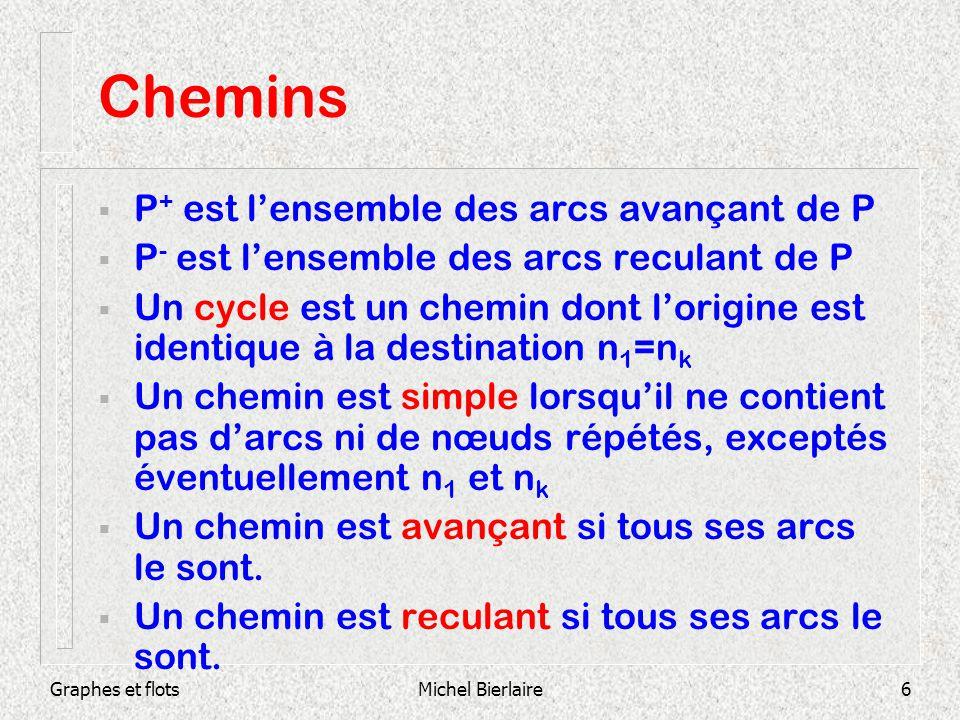 Graphes et flotsMichel Bierlaire6 Chemins P + est lensemble des arcs avançant de P P - est lensemble des arcs reculant de P Un cycle est un chemin don
