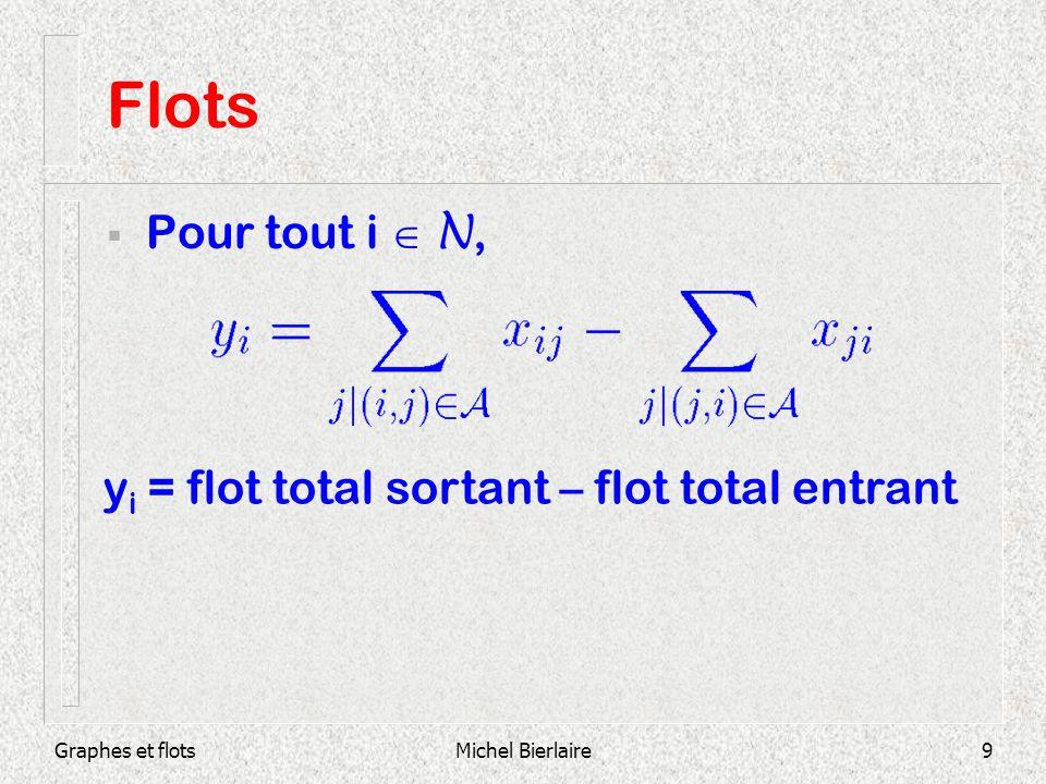 Graphes et flotsMichel Bierlaire10 Flots Un nœud i est une source si y i > 0 Un nœud i est un puits si y i < 0 Un vecteur de flots x est une circulation si y i =0 pour tout i N On a toujours
