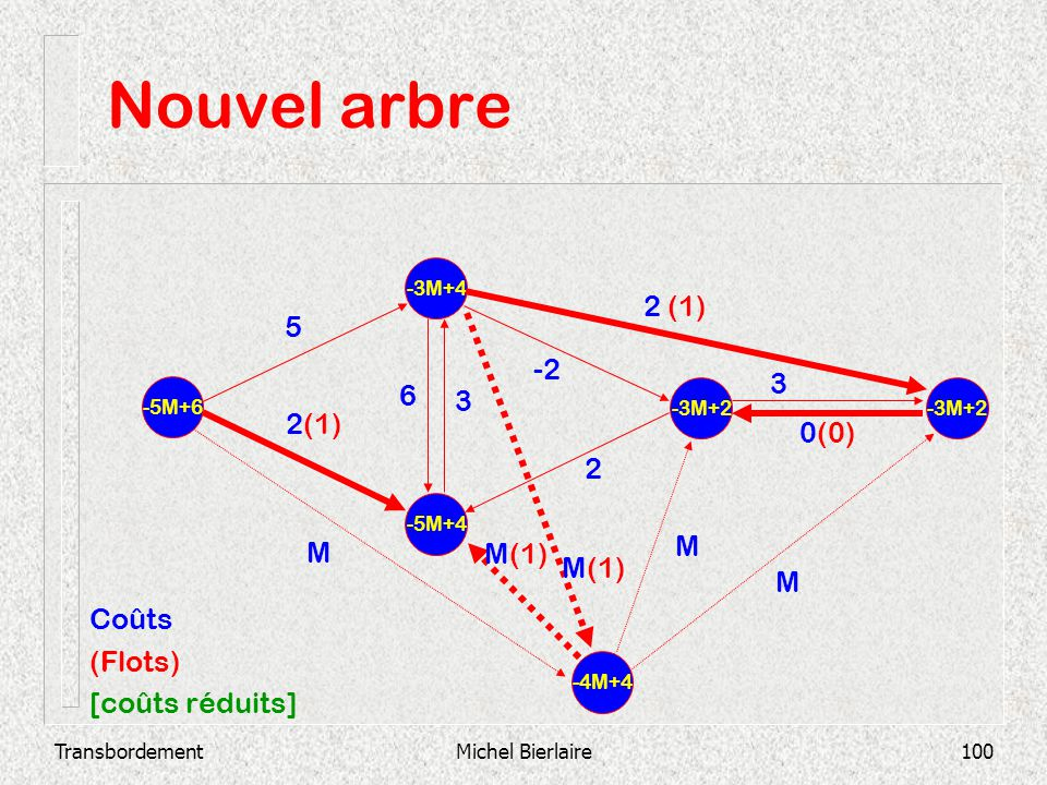 TransbordementMichel Bierlaire100 Nouvel arbre -5M+4 -3M+4 -5M+6 -3M+2 2 3 0(0) -2 3 6 2 (1) 5 -4M+4 M M(1) M M Coûts (Flots) [coûts réduits]