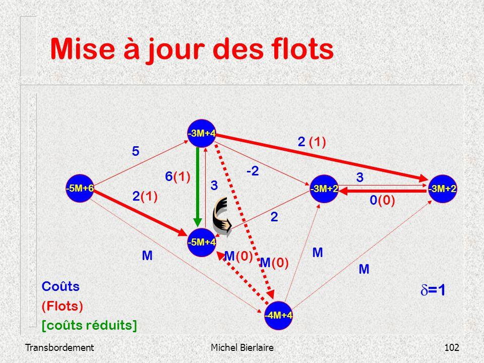 TransbordementMichel Bierlaire102 Mise à jour des flots -5M+4 -3M+4 -5M+6 -3M+2 2 3 0(0) -2 3 6(1) 2 (1) 5 -4M+4 M M(0) M M Coûts (Flots) [coûts rédui