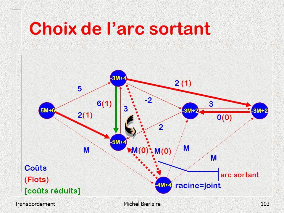 TransbordementMichel Bierlaire103 Choix de larc sortant -5M+4 -3M+4 -5M+6 -3M+2 2 3 0(0) -2 3 6(1) 2 (1) 5 -4M+4 M M(0) M M Coûts (Flots) [coûts rédui
