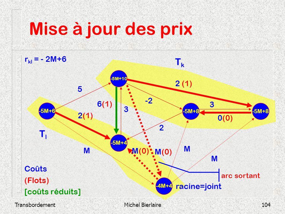 TransbordementMichel Bierlaire104 Mise à jour des prix -5M+4 -5M+10 -5M+6 -5M+8 2 3 0(0) -2 3 6(1) 2 (1) 5 -4M+4 M M(0) M M Coûts (Flots) [coûts rédui