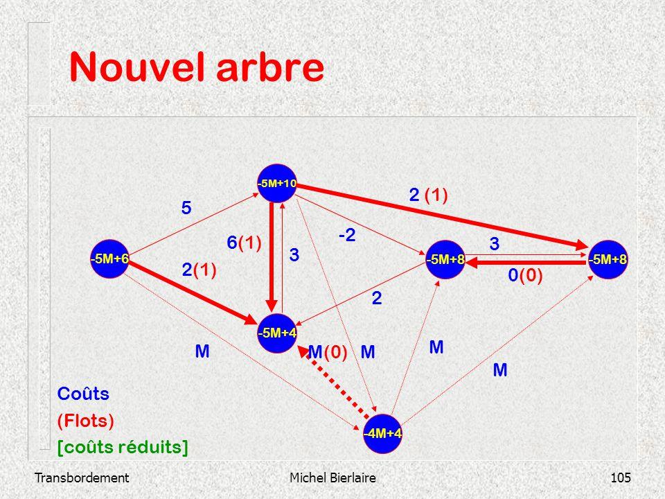 TransbordementMichel Bierlaire105 Nouvel arbre -5M+4 -5M+10 -5M+6 -5M+8 2 3 0(0) -2 3 6(1) 2 (1) 5 -4M+4 M MM(0) M M Coûts (Flots) [coûts réduits]