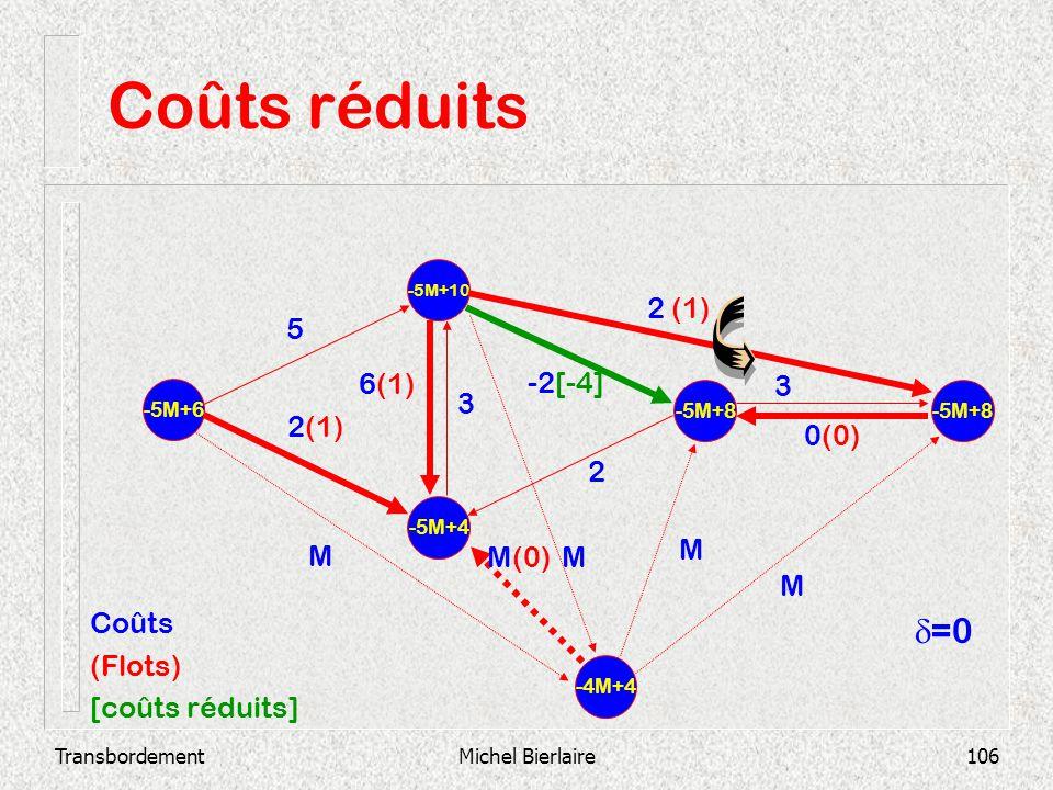 TransbordementMichel Bierlaire106 Coûts réduits -5M+4 -5M+10 -5M+6 -5M+8 2 3 0(0) -2[-4] 3 6(1) 2 (1) 5 -4M+4 M MM(0) M M Coûts (Flots) [coûts réduits