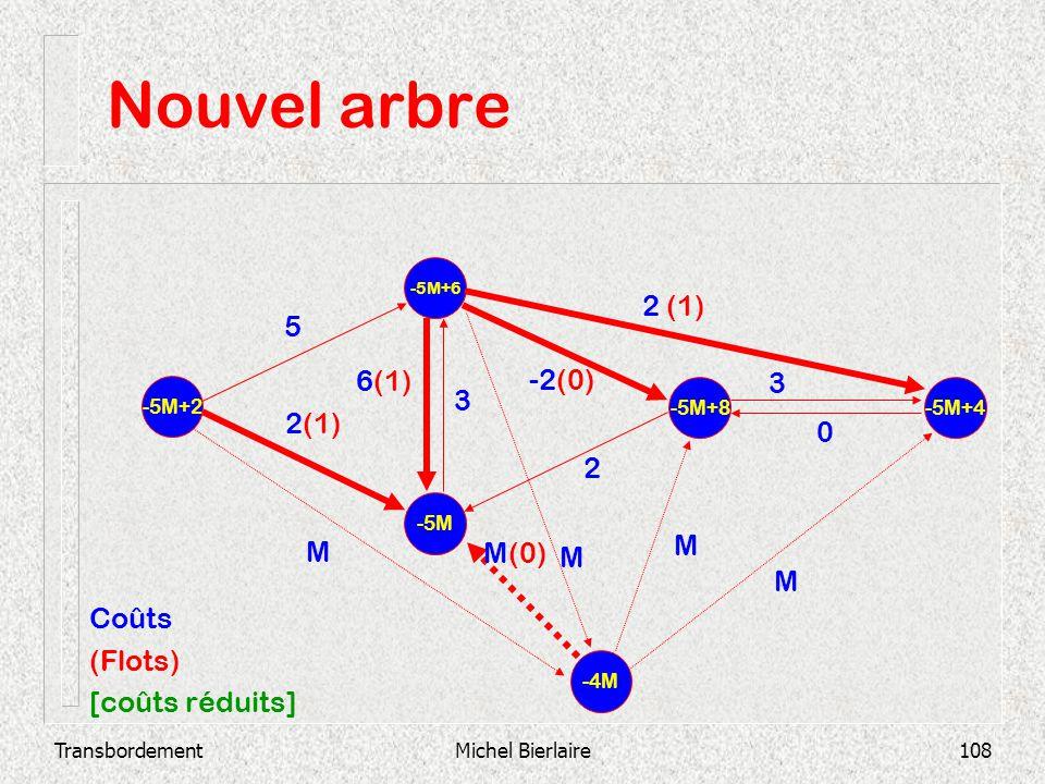 TransbordementMichel Bierlaire108 Nouvel arbre -5M -5M+6 -5M+2 -5M+8 -5M+4 2 3 0 -2(0) 3 6(1) 2 (1) 5 -4M M M M(0) M M Coûts (Flots) [coûts réduits]