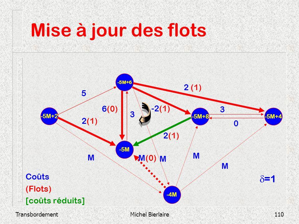 TransbordementMichel Bierlaire110 Mise à jour des flots -5M -5M+6 -5M+2 -5M+8 -5M+4 2(1) 3 0 -2(1) 3 6(0) 2 (1) 5 -4M M M M(0) M M Coûts (Flots) [coût