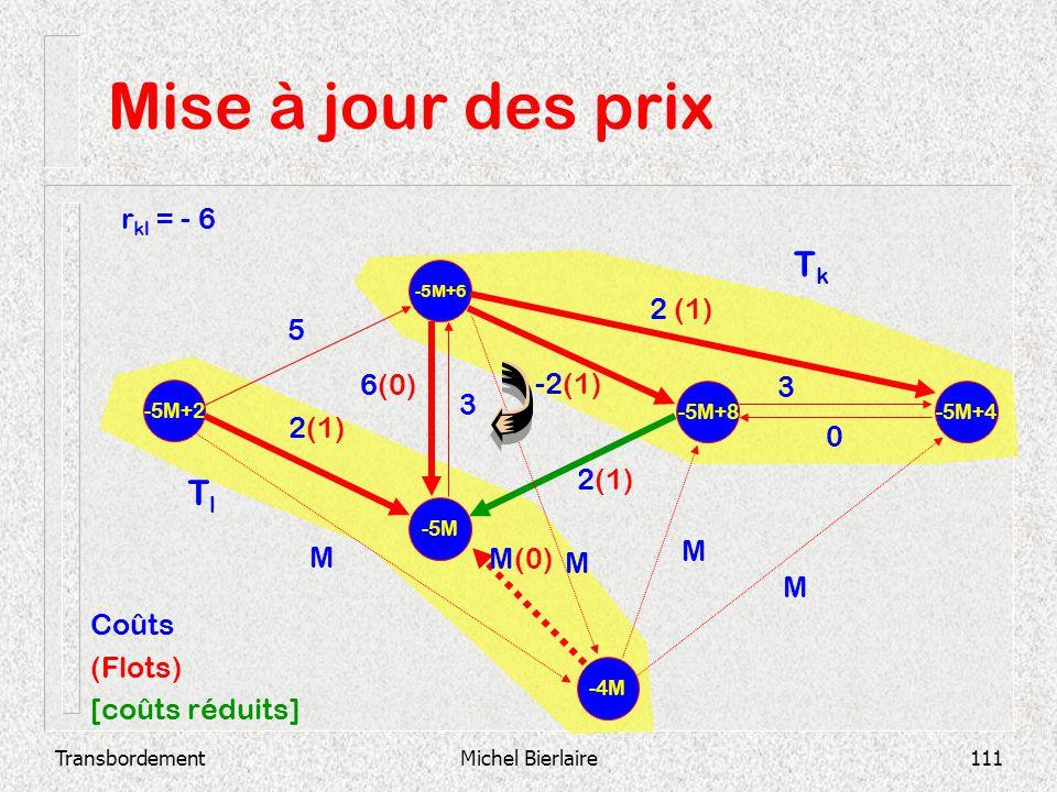 TransbordementMichel Bierlaire111 Mise à jour des prix -5M -5M+6 -5M+2 -5M+8 -5M+4 2(1) 3 0 -2(1) 3 6(0) 2 (1) 5 -4M M M M(0) M M Coûts (Flots) [coûts