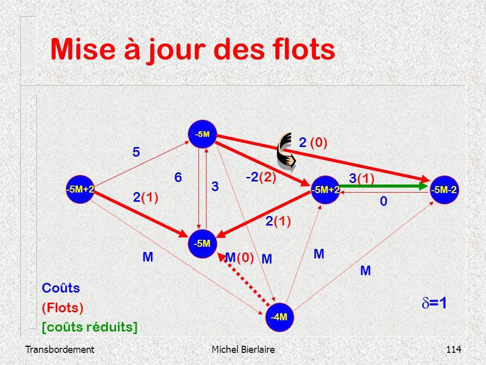TransbordementMichel Bierlaire114 Mise à jour des flots -5M -5M+2 -5M-2 2(1) 3(1) 0 -2(2) 3 6 2 (0) 2(1) 5 -4M M M M(0) M M Coûts (Flots) [coûts rédui