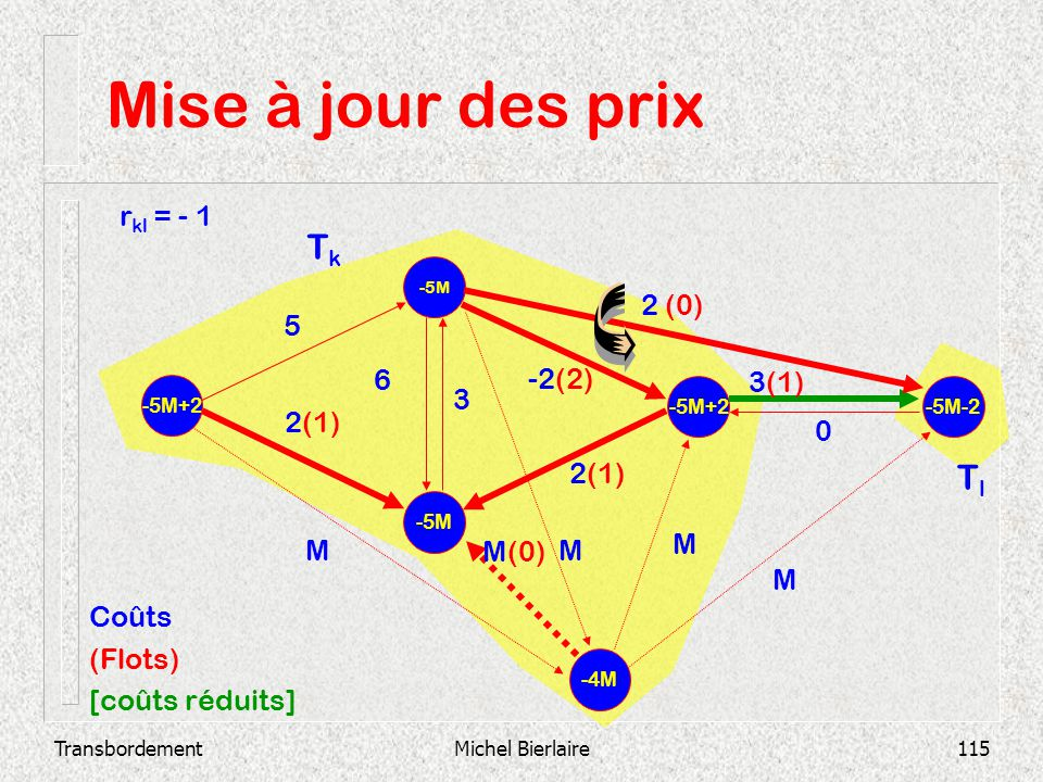 TransbordementMichel Bierlaire115 Mise à jour des prix -5M -5M+2 -5M-2 2(1) 3(1) 0 -2(2) 3 6 2 (0) 2(1) 5 -4M MM M(0) M M Coûts (Flots) [coûts réduits