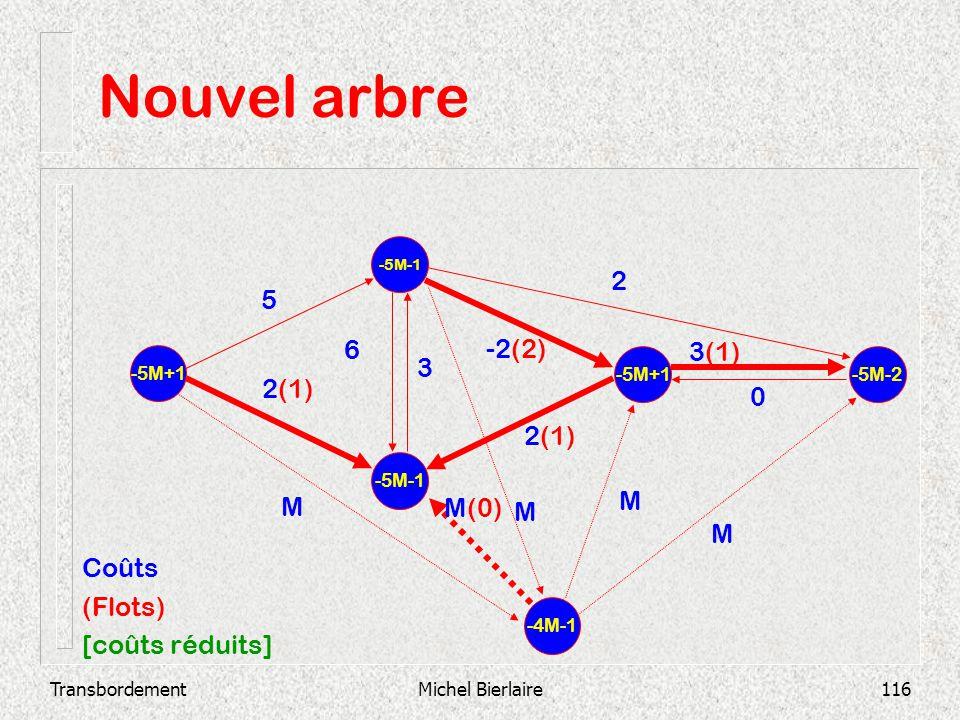 TransbordementMichel Bierlaire116 Nouvel arbre -5M-1 -5M+1 -5M-2 2(1) 3(1) 0 -2(2) 3 6 2 2(1) 5 -4M-1 M M M(0) M M Coûts (Flots) [coûts réduits]