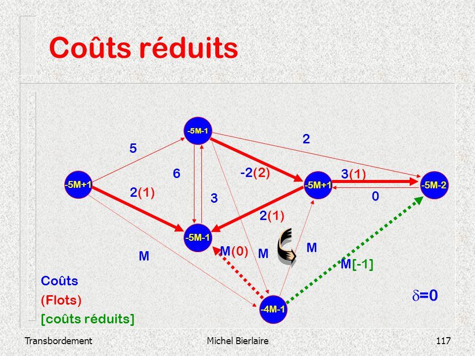 TransbordementMichel Bierlaire117 Coûts réduits -5M-1 -5M+1 -5M-2 2(1) 3(1) 0 -2(2) 3 6 2 2(1) 5 -4M-1 M M M(0) M M[-1] Coûts (Flots) [coûts réduits]