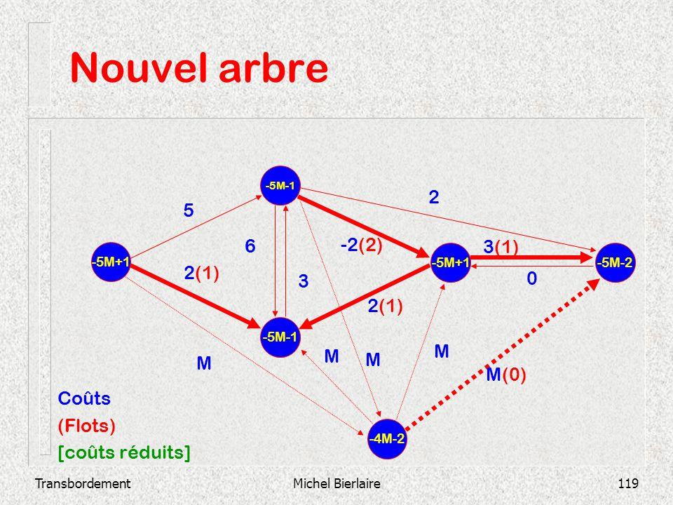 TransbordementMichel Bierlaire119 Nouvel arbre -5M-1 -5M+1 -5M-2 2(1) 3(1) 0 -2(2) 3 6 2 2(1) 5 -4M-2 M M M M M(0) Coûts (Flots) [coûts réduits]