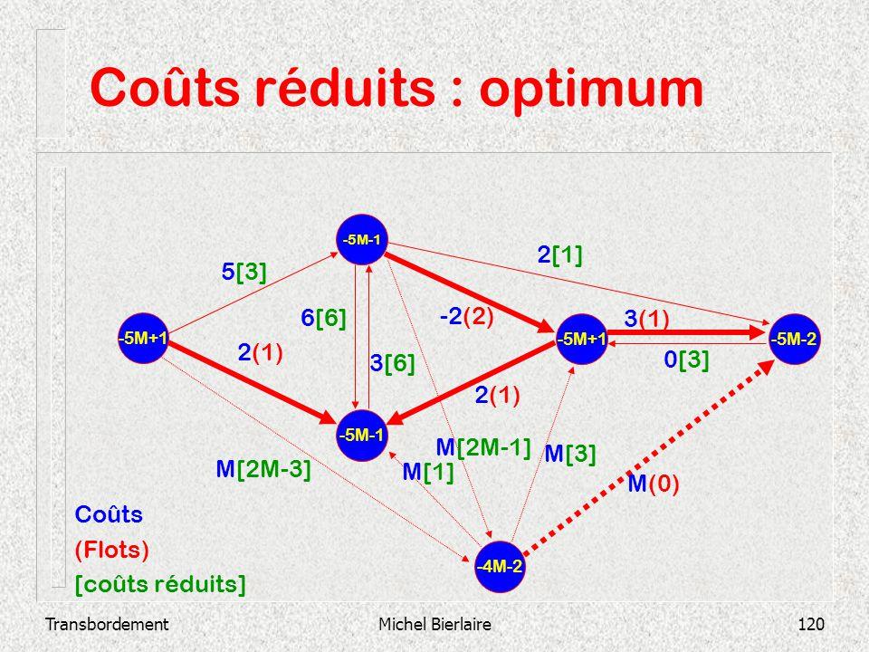 TransbordementMichel Bierlaire120 Coûts réduits : optimum -5M-1 -5M+1 -5M-2 2(1) 3(1) 0[3] -2(2) 3[6] 6[6] 2[1] 2(1) 5[3] -4M-2 M[2M-3] M[2M-1] M[1] M