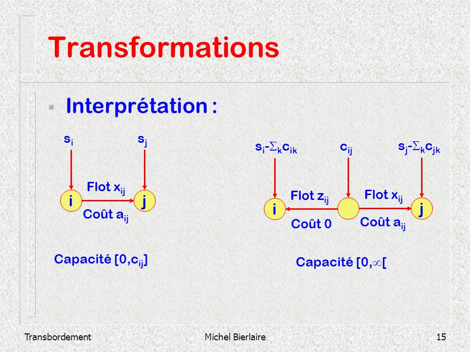 TransbordementMichel Bierlaire15 Transformations Interprétation : ji Flot x ij Coût a ij sisi sjsj j Flot x ij Coût a ij c ij s j - k c jk i Flot z ij