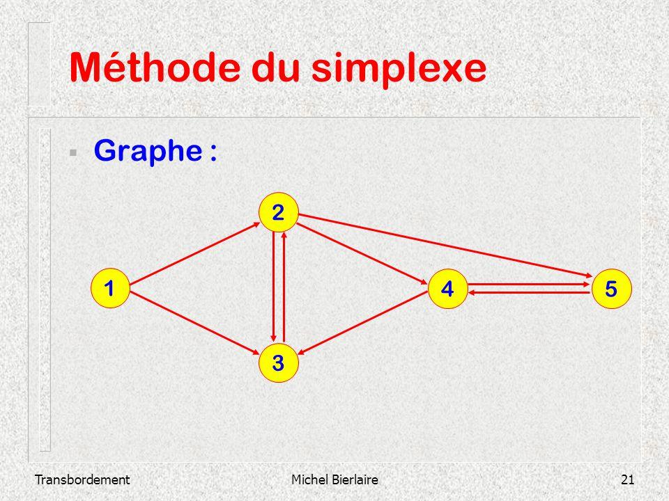 TransbordementMichel Bierlaire21 Méthode du simplexe Graphe : 3 2 1 4 5