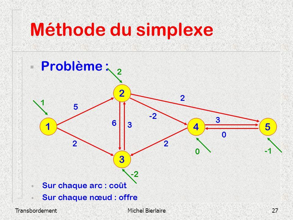 TransbordementMichel Bierlaire27 Méthode du simplexe Problème : 3 2 1 4 5 Sur chaque arc : coût Sur chaque nœud : offre 2 3 0 -2 3 6 2 2 5 1 2 0