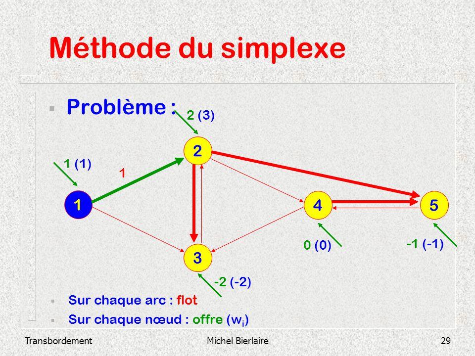 TransbordementMichel Bierlaire29 Méthode du simplexe Problème : 3 2 1 4 5 Sur chaque arc : flot Sur chaque nœud : offre (w i ) 1 1 (1) 2 (3) -2 (-2) 0