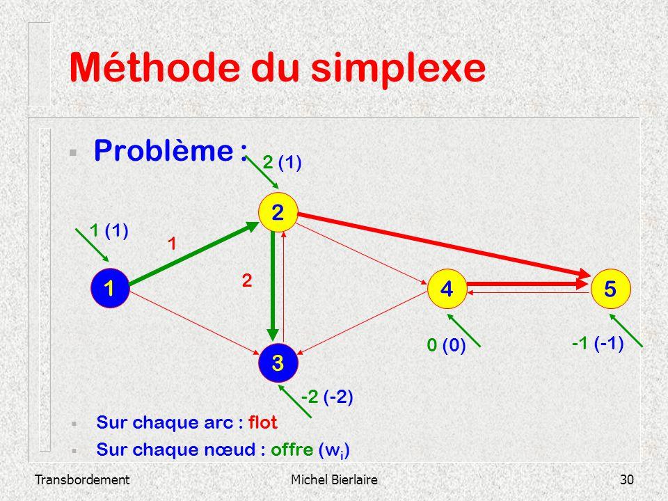 TransbordementMichel Bierlaire30 Méthode du simplexe Problème : 3 2 1 4 5 Sur chaque arc : flot Sur chaque nœud : offre (w i ) 2 1 1 (1) 2 (1) -2 (-2)