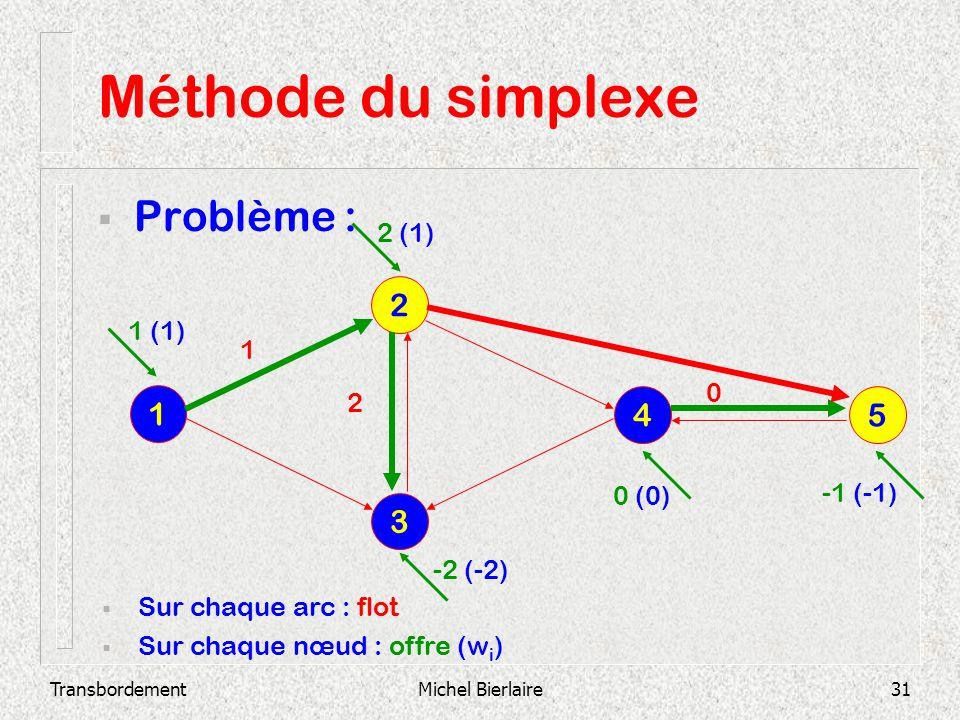 TransbordementMichel Bierlaire31 Méthode du simplexe Problème : 3 2 1 4 5 Sur chaque arc : flot Sur chaque nœud : offre (w i ) 0 2 1 1 (1) 2 (1) -2 (-