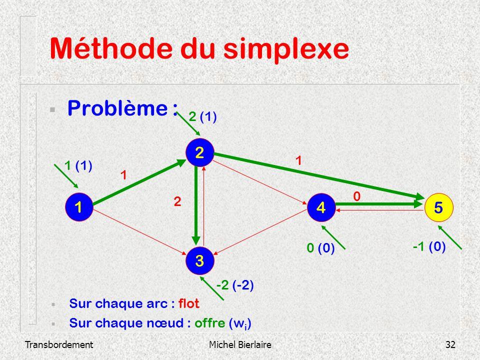 TransbordementMichel Bierlaire32 Méthode du simplexe Problème : 3 2 1 4 5 Sur chaque arc : flot Sur chaque nœud : offre (w i ) 0 2 1 1 1 (1) 2 (1) -2