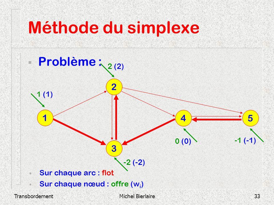 TransbordementMichel Bierlaire33 Méthode du simplexe Problème : 3 2 1 4 5 Sur chaque arc : flot Sur chaque nœud : offre (w i ) 1 (1) 2 (2) -2 (-2) 0 (