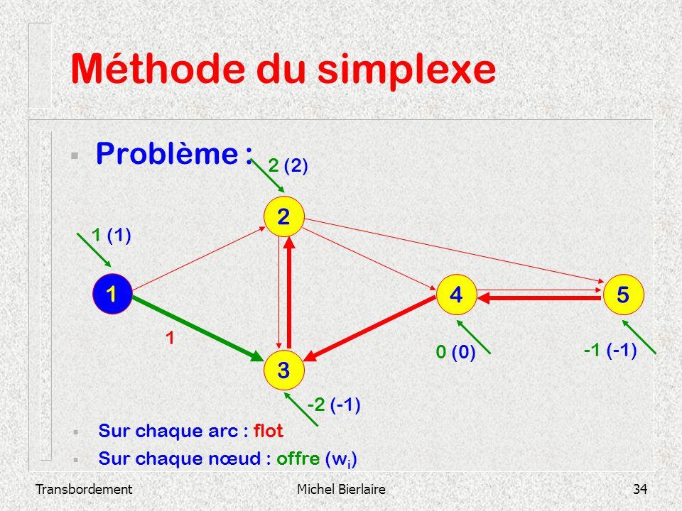 TransbordementMichel Bierlaire34 Méthode du simplexe Problème : 3 2 1 4 5 Sur chaque arc : flot Sur chaque nœud : offre (w i ) 1 1 (1) 2 (2) -2 (-1) 0