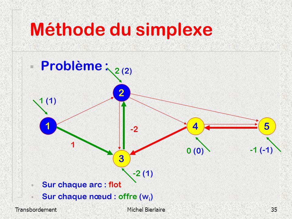 TransbordementMichel Bierlaire35 Méthode du simplexe Problème : 3 2 1 4 5 Sur chaque arc : flot Sur chaque nœud : offre (w i ) -2 1 1 (1) 2 (2) -2 (1)