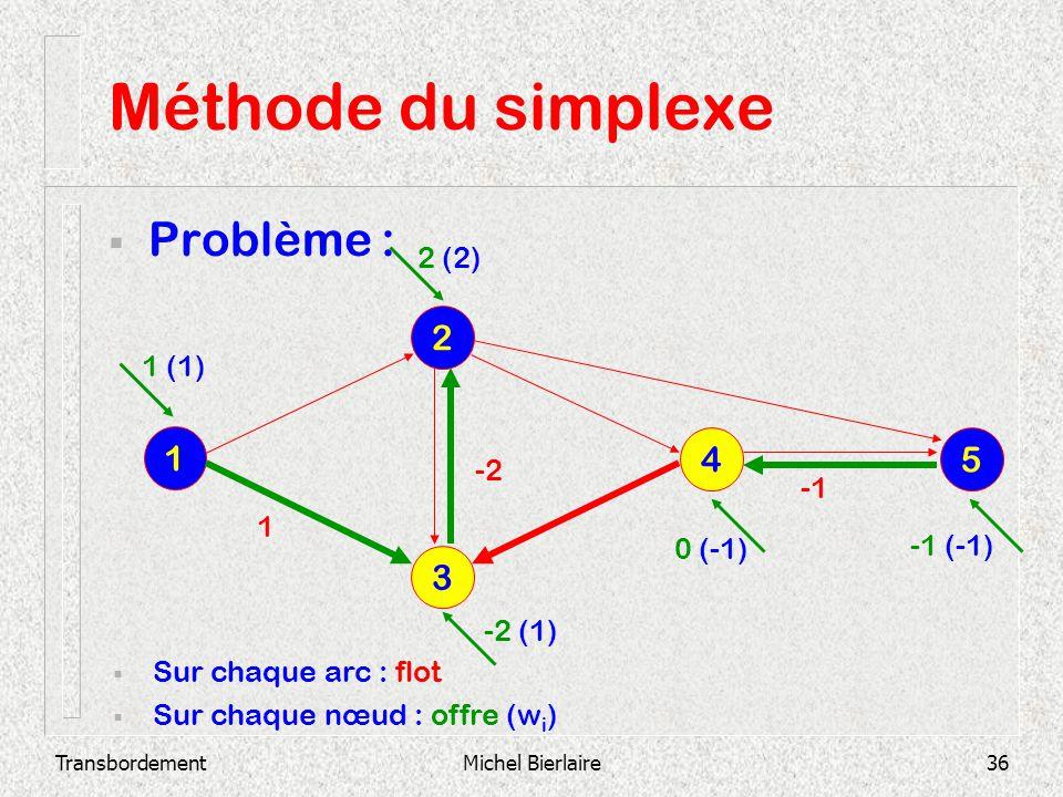 TransbordementMichel Bierlaire36 Méthode du simplexe Problème : 3 2 1 4 5 Sur chaque arc : flot Sur chaque nœud : offre (w i ) -2 1 1 (1) 2 (2) -2 (1)
