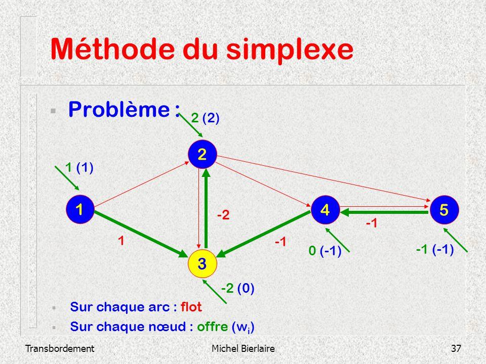 TransbordementMichel Bierlaire37 Méthode du simplexe Problème : 3 2 1 4 5 Sur chaque arc : flot Sur chaque nœud : offre (w i ) -2 1 1 (1) 2 (2) -2 (0)