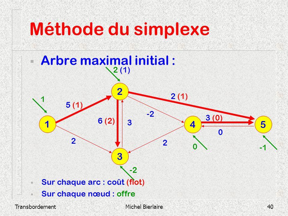 TransbordementMichel Bierlaire40 Méthode du simplexe Arbre maximal initial : 3 2 1 4 5 Sur chaque arc : coût (flot) Sur chaque nœud : offre 2 3 (0) 0
