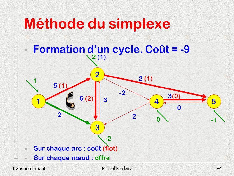 TransbordementMichel Bierlaire41 Méthode du simplexe Formation dun cycle. Coût = -9 3 2 1 4 5 Sur chaque arc : coût (flot) Sur chaque nœud : offre 2 3