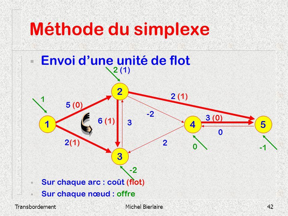 TransbordementMichel Bierlaire42 Méthode du simplexe Envoi dune unité de flot 3 2 1 4 5 Sur chaque arc : coût (flot) Sur chaque nœud : offre 2 3 (0) 0