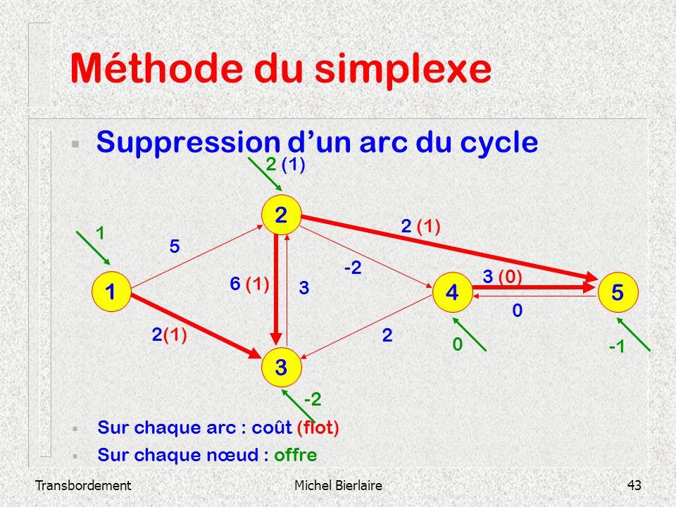 TransbordementMichel Bierlaire43 Méthode du simplexe Suppression dun arc du cycle 3 2 1 4 5 Sur chaque arc : coût (flot) Sur chaque nœud : offre 2 3 (