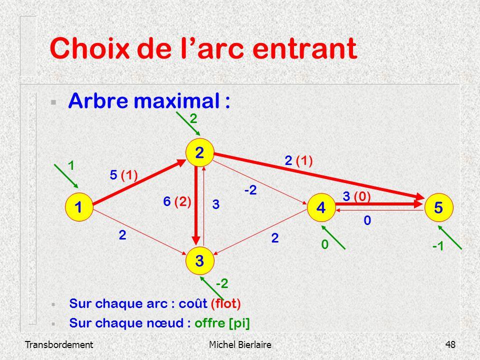 TransbordementMichel Bierlaire48 Choix de larc entrant Arbre maximal : 3 2 1 4 5 Sur chaque arc : coût (flot) Sur chaque nœud : offre [pi] 2 3 (0) 0 -