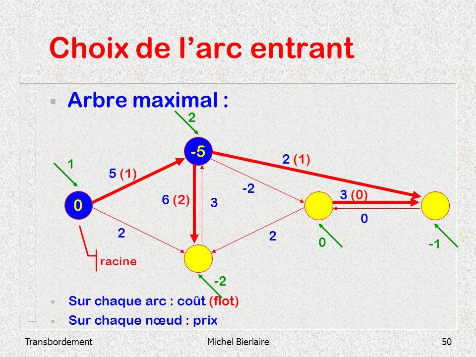 TransbordementMichel Bierlaire50 Choix de larc entrant Arbre maximal : -5 0 Sur chaque arc : coût (flot) Sur chaque nœud : prix 2 3 (0) 0 -2 3 6 (2) 2