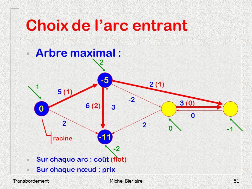 TransbordementMichel Bierlaire51 Choix de larc entrant Arbre maximal : -11 -5 0 Sur chaque arc : coût (flot) Sur chaque nœud : prix 2 3 (0) 0 -2 3 6 (