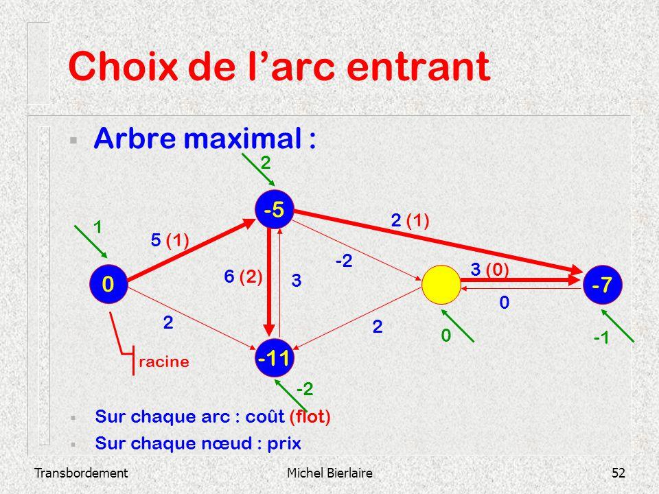 TransbordementMichel Bierlaire52 Choix de larc entrant Arbre maximal : -11 -5 0 -7 Sur chaque arc : coût (flot) Sur chaque nœud : prix 2 3 (0) 0 -2 3
