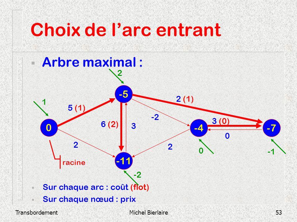 TransbordementMichel Bierlaire53 Choix de larc entrant Arbre maximal : -11 -5 0 -4 -7 Sur chaque arc : coût (flot) Sur chaque nœud : prix 2 3 (0) 0 -2