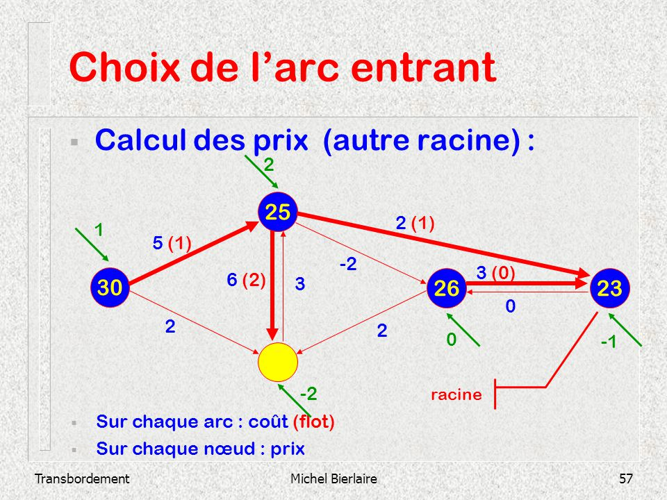 TransbordementMichel Bierlaire57 Choix de larc entrant Calcul des prix (autre racine) : 25 30 26 23 Sur chaque arc : coût (flot) Sur chaque nœud : pri