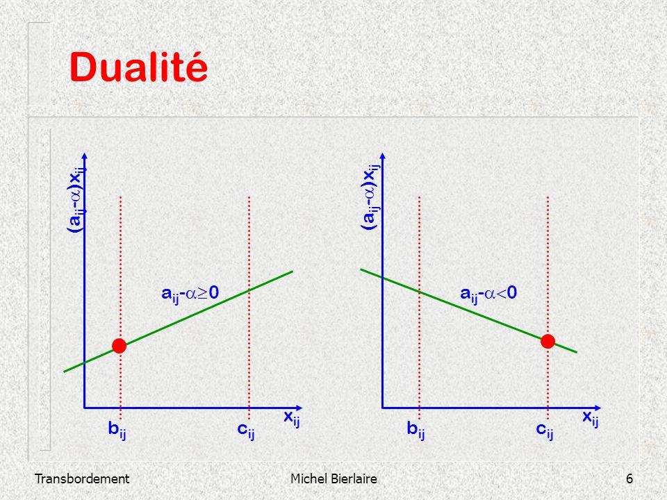 TransbordementMichel Bierlaire6 Dualité c ij b ij x ij a ij - 0 (a ij - )x ij c ij b ij x ij (a ij - )x ij