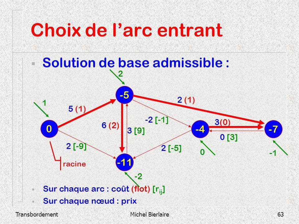 TransbordementMichel Bierlaire63 Choix de larc entrant Solution de base admissible : -11 -5 0 -4 -7 Sur chaque arc : coût (flot) [r ij ] Sur chaque nœ