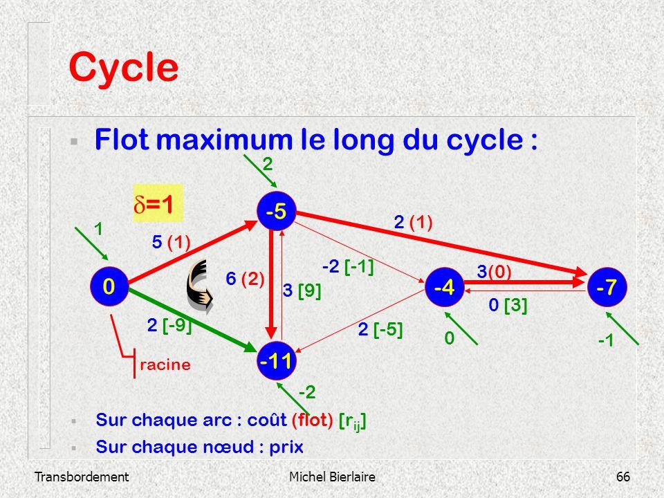 TransbordementMichel Bierlaire66 Cycle Flot maximum le long du cycle : -11 -5 0 -4 -7 Sur chaque arc : coût (flot) [r ij ] Sur chaque nœud : prix 2 [-