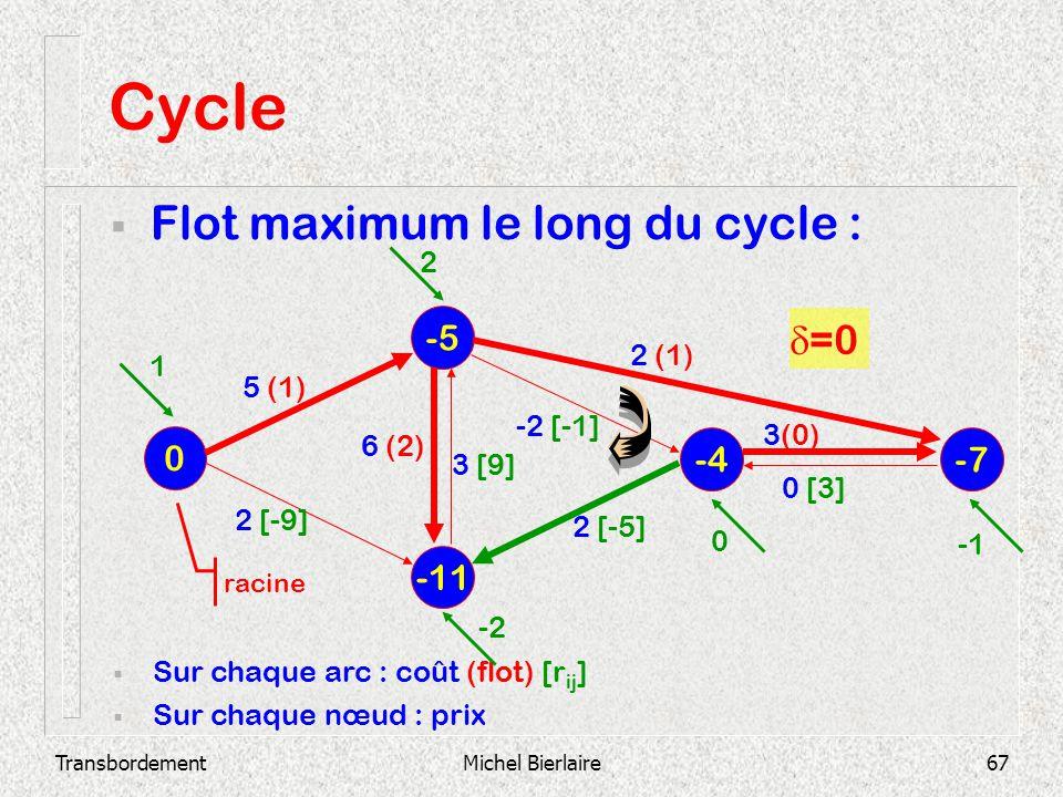 TransbordementMichel Bierlaire67 Cycle Flot maximum le long du cycle : -11 -5 0 -4 -7 Sur chaque arc : coût (flot) [r ij ] Sur chaque nœud : prix 2 [-